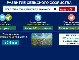 В Актюбинской области намерены увеличить площади орошаемых земель до 100 тысяч га